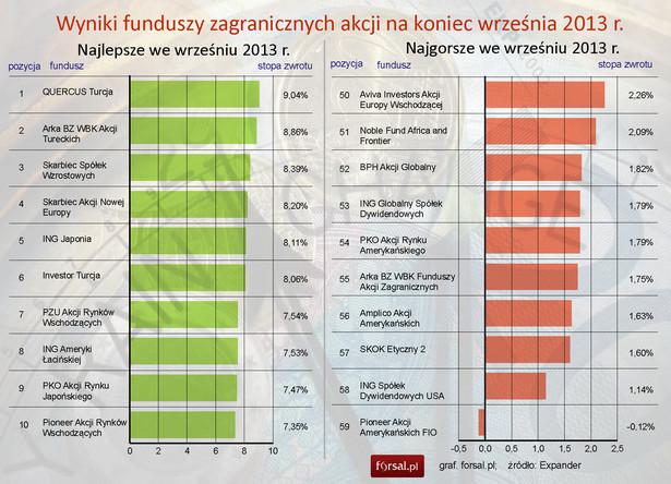 Najlepsze i najgorsze fundusze zagranicznych akcji we wrześniu 2013r.