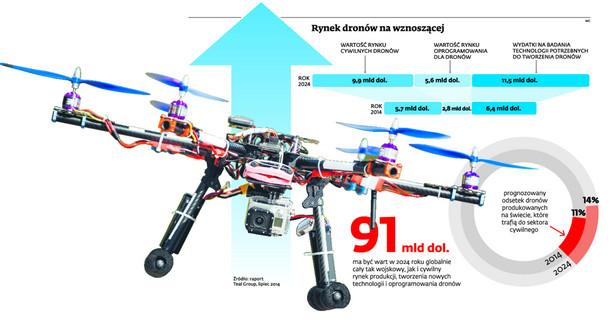 Rynek dronów na wznoszącej