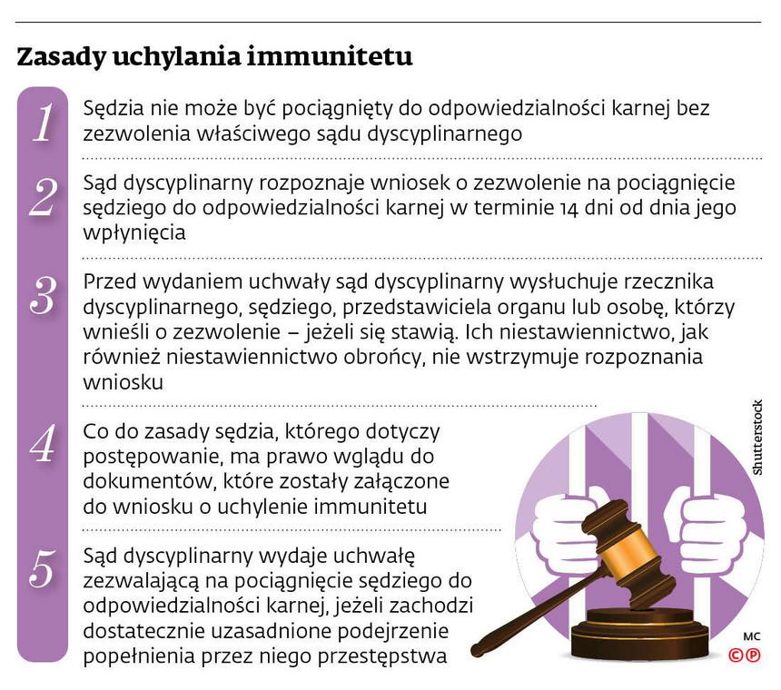 Zasady uchylania immunitetu
