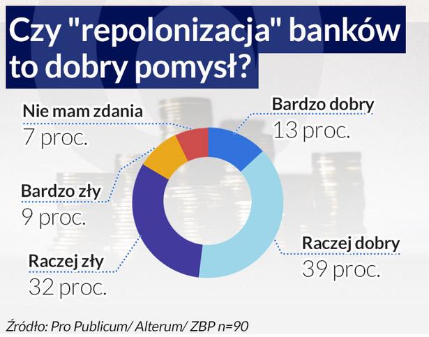 Czy repolonizacja banków to dobry pomysł?