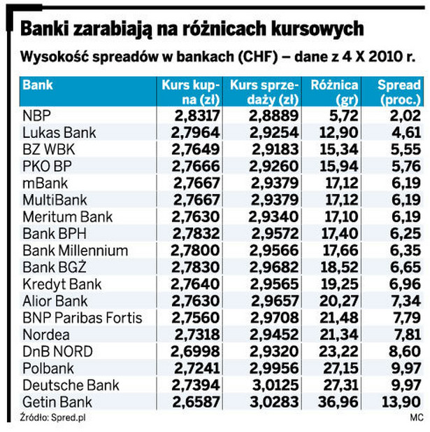 Banki zarabiają na różnicach kursowych
