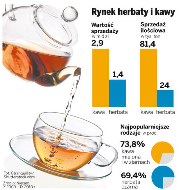 Rynek herbaty i kawy