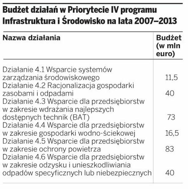 Budżet działań w Priorytecie IV programu Infrastruktura i Środowisko na lata 2007–2013