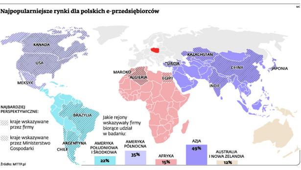 Najpopularniejsze rynki dla polskich e-przedsiębiorców