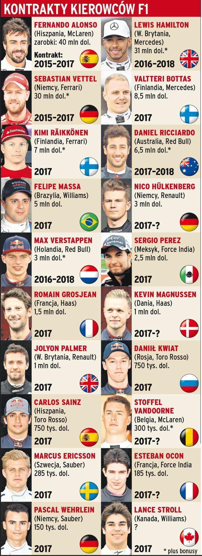 Kontrakty kierowców F1