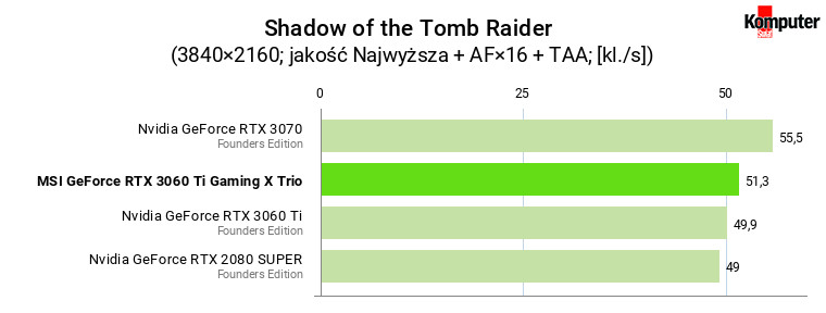 MSI GeForce RTX 3060 Ti Gaming X Trio – Shadow of the Tomb Raider 4K