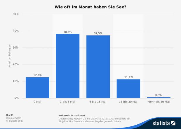 Durchschnitt sexualpartner leben