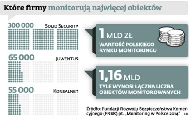 Które firmy monitorują najwięcej obiektów