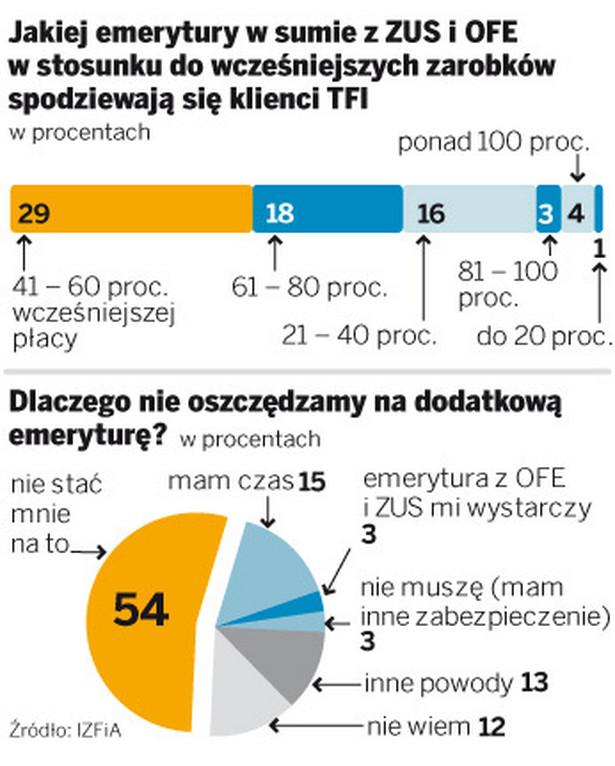 Jakiej emerytury w sumie z ZUS i OFE w stosunku do wcześniejszych zarobków spodziewają się klienci TIF