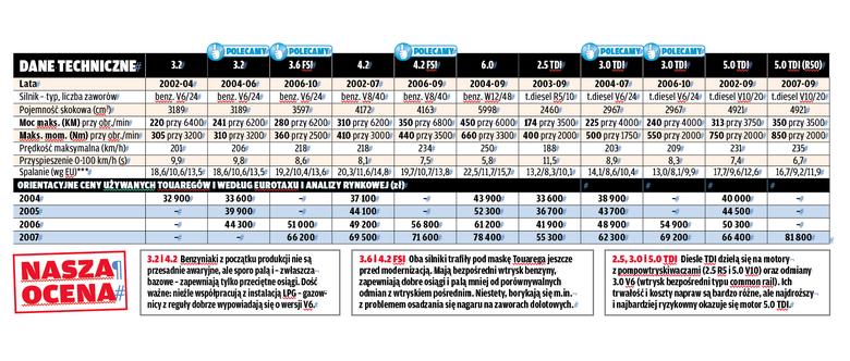 Dane techniczne i opisy wszystkich wersji silnikowych.