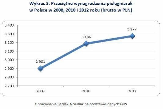Przeciętne wynagrodzenia pielęgniarek w Polsce w 2008, 2010 i 2012 roku (brutto w PLN)