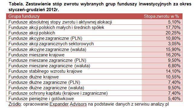 Zestawienie stóp zwrotu wybranych grup funduszy inwestycyjnych za okres styczeń-grudzień 2012r.