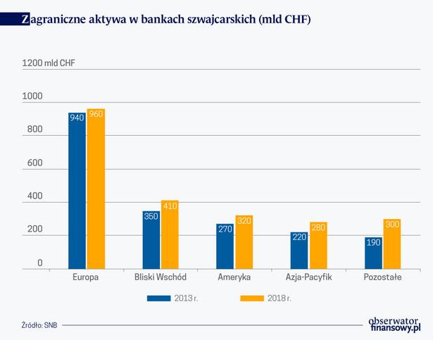 Zagr. aktywa w bankach szwajcarskich (graf. Obserwator Finansowy)