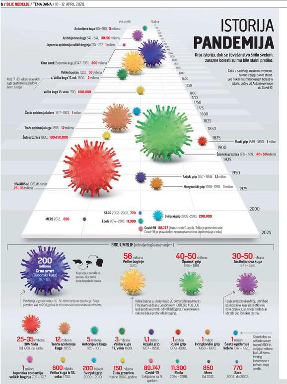 Haos koji je napravio korona virus Covid - 19 nije nepoznat u istoriji sveta: Sve pandemije sa kojima se čovečanstvo borilo
