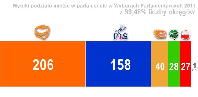 Wyniki z 99,48 proc. obwodów: rozkład miejsc w parlamencie