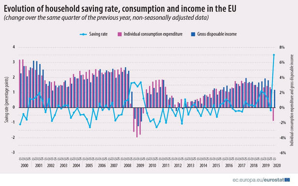 Stopy oszczędności, konsumpcji i dochodów gospodarstw domowych w UE
