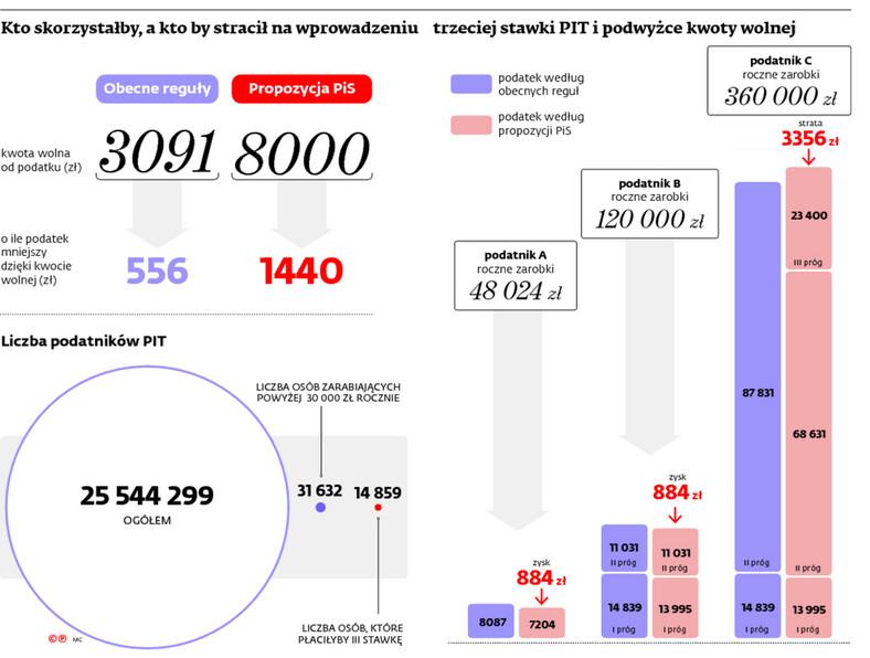 Zmiany podatkowe według PiS - symulacja