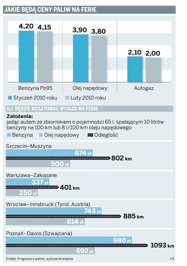 Jakie będą ceny paliw na ferie