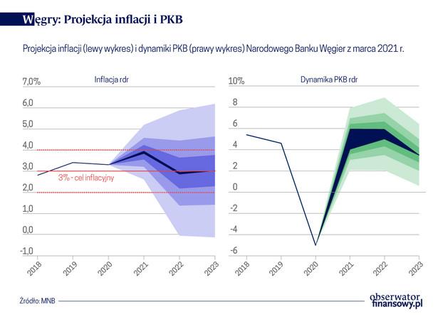 Węgry - projekcja inflacji i PKB
