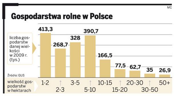 Gospodarstwa rolne w Polsce