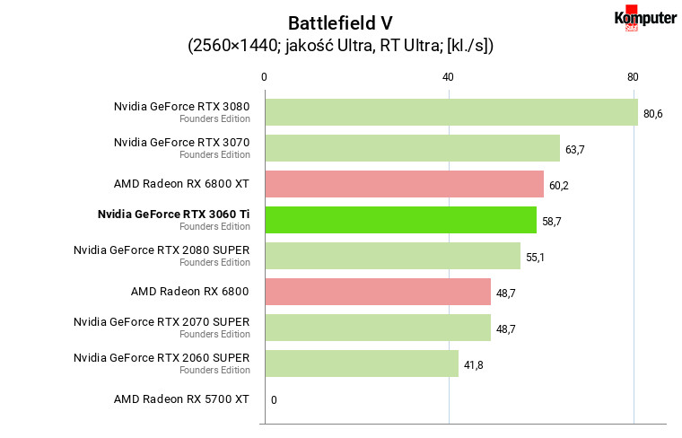 Nvidia GeForce RTX 3060 Ti FE – Battlefield V RT WQHD