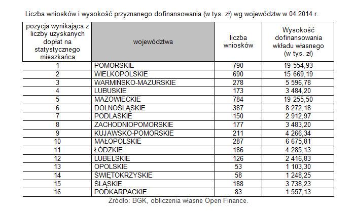 Liczba wniosków i wysokość przyznanego dofinansowania (w tys. zł) wg województw w 04.2014 r.