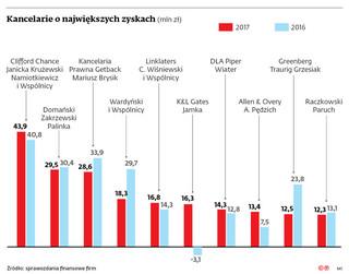 Ile zarabiają największe kancelarie prawne w Polsce? [RANKING DGP]