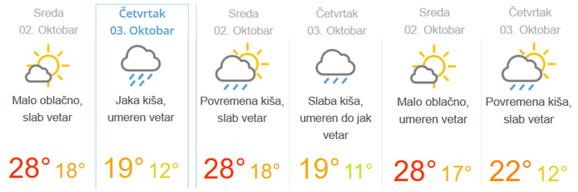 Vreme u naredna dva dana u Beogradu, Novom Sadu i Nišu