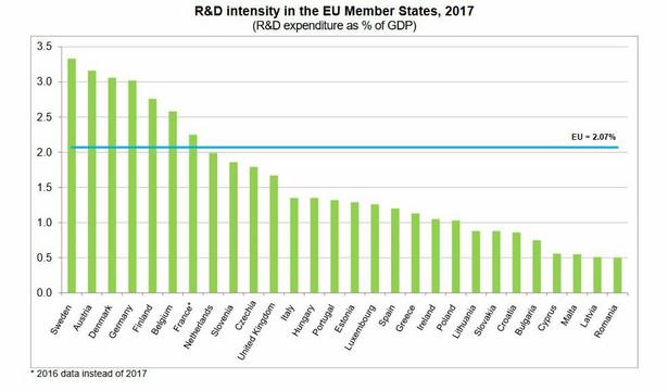 Wydatki na badania i rozwój (udział w PKB). Źródło: Eurostat