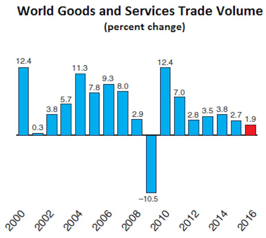 Obroty w handlu towarami i usługami (zmiany procentowe)