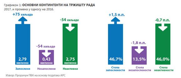Prikaz kretanja zaposlenosti i nezaposlenosti u odnosu na prethodno ispitivanje