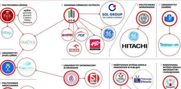 Wybrane uczelnie i firmy, z którymi współpracują