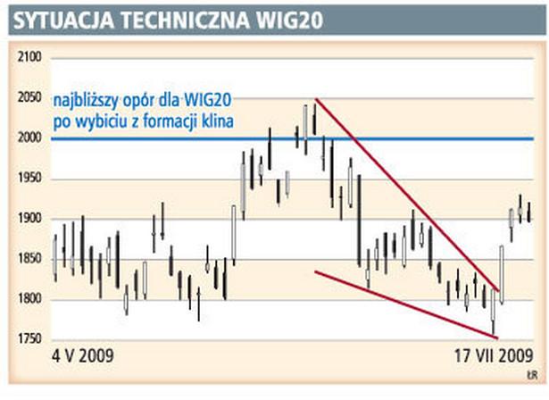 Sytuacja techniczna WIG20