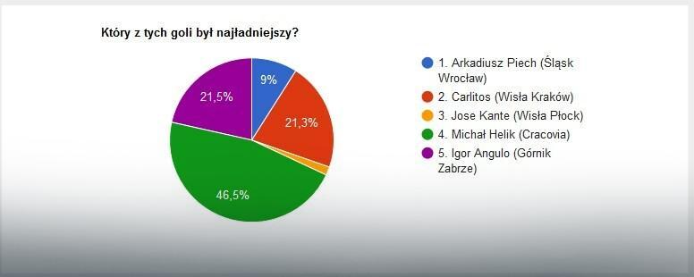 Wyniki głosowania na EkstraGola 14. kolejki