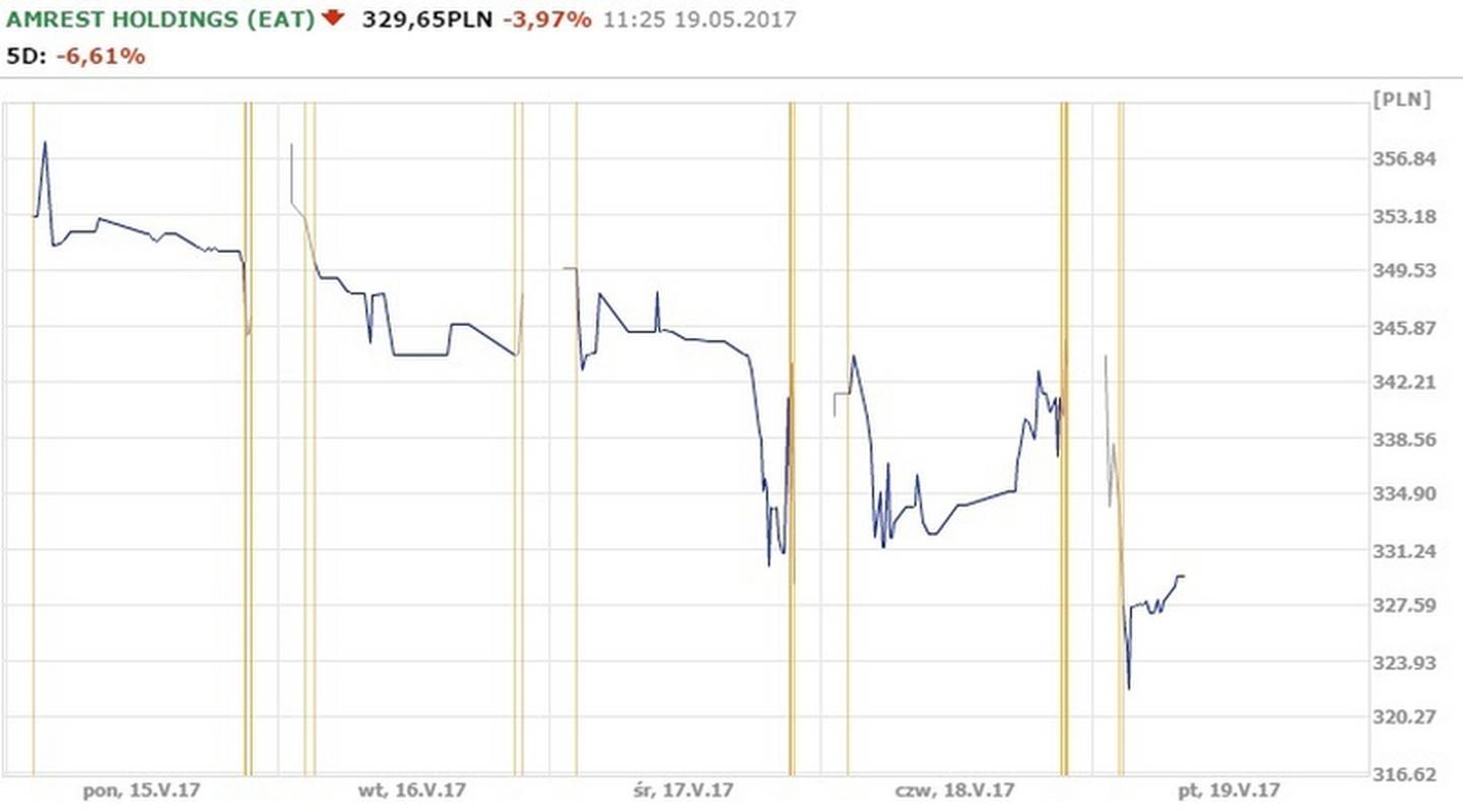 Notowania spółki AmRest od 15.05 do 19.05.
