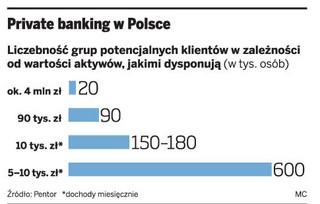 Bankowcy walczą o portfele najbogatszych Polaków