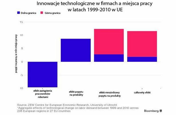 Innowacje i miejsca pracy.jpg