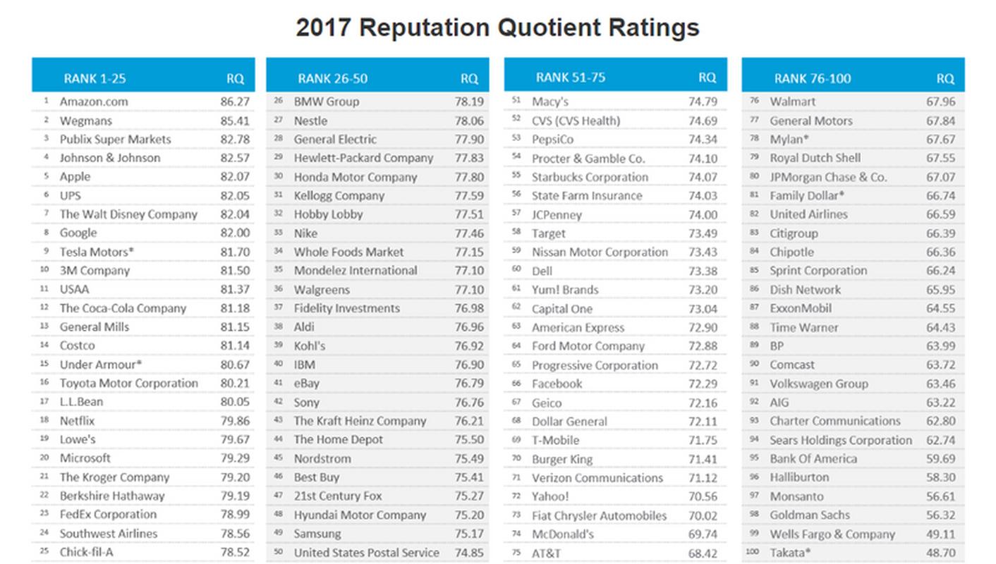 Ranking zaufania do najbardziej widocznych firm w USA