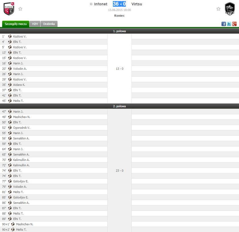 Rekordowy wynik w meczu ligowym w Estonii