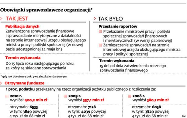 Obowiązki sprawozdawcze organizacji*