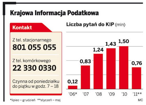 Krajowa Informacja Podatkowa