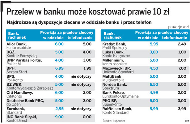 Przelew w banku może kosztować prawie 10 zł
