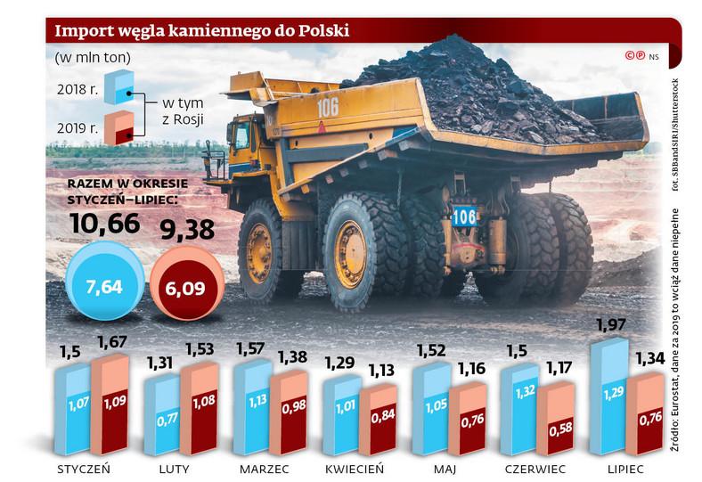 Import węgla kamiennego do Polski