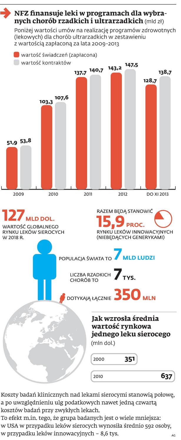 NFZ finansuje leki w programach dla wybranych chorób rzadkich i ultrarzadkich