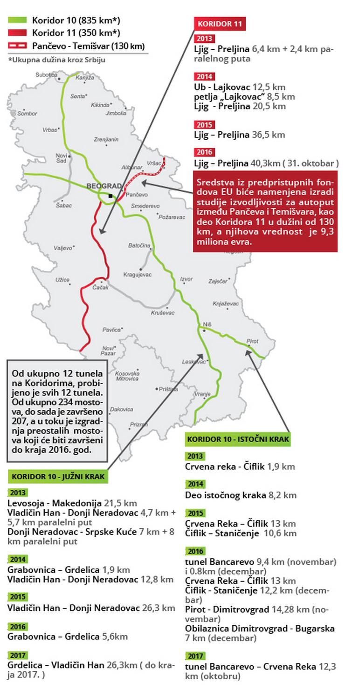 mapa autoputa srbije MAPA IZ SNOVA Kako će izgledati Srbija kad budemo imali 1.200 km  mapa autoputa srbije