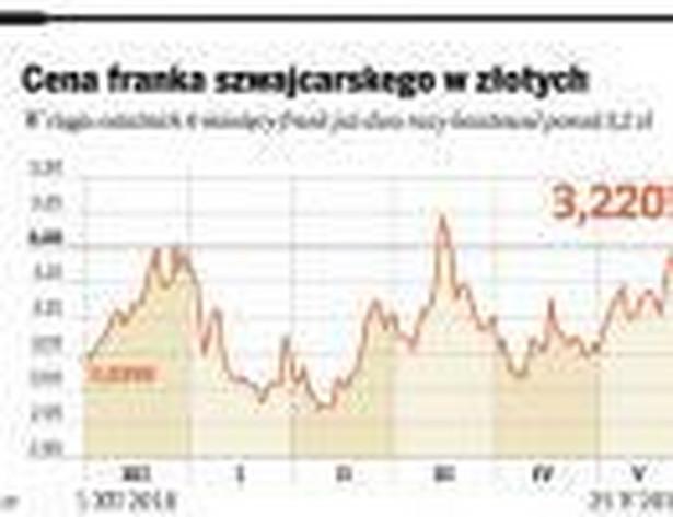 Cena franka szwajcarskiego w złotych