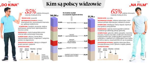 Kim są polscy widzowie