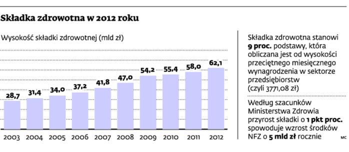 Składka zdrowotna w 2012 roku