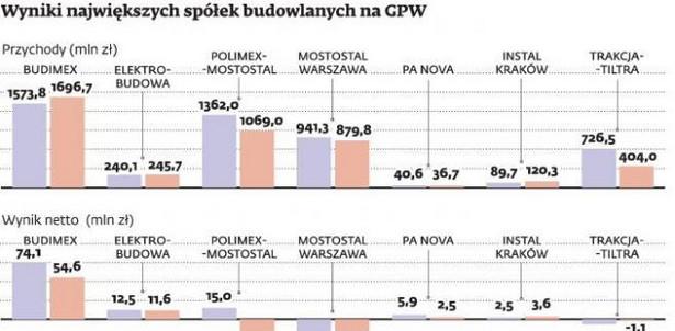 Wyniki największych spółek budowlanych na GPW