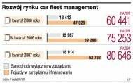 Rozwój rynku car fleet management